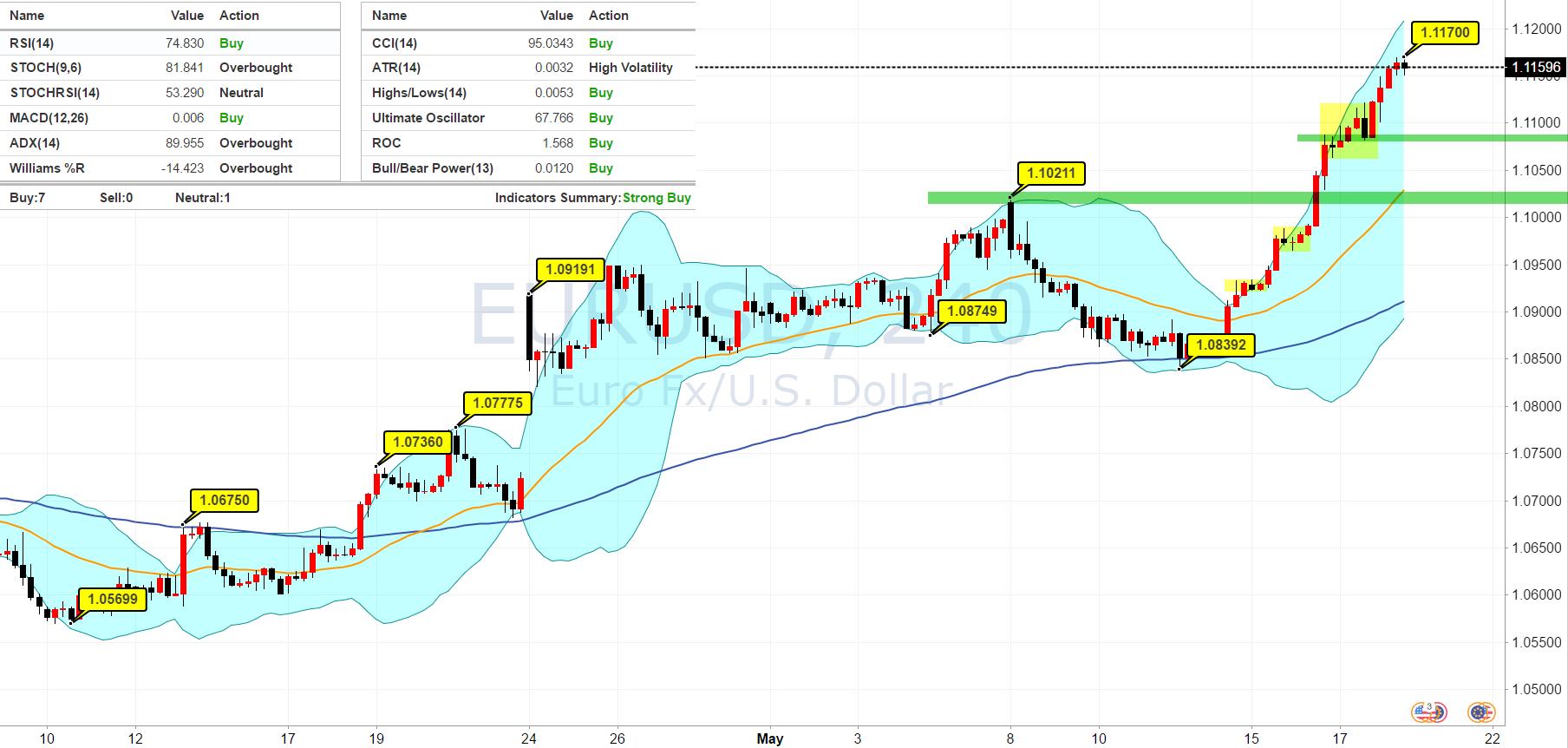 郭凯:一骑绝尘看欧元 趋势行情当顺风满舵