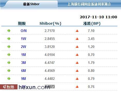 央行本周净回笼资金2300亿 隔夜Shibor连涨4交易日