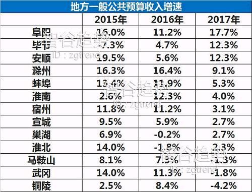 贵州毕节这三年的地方一般公共预算收入增速分别为-7.3%、4.7%、12.3%,看起来好像不错,其实只是因为前几年财政收入跌的实在是太厉害了,稍微一点止跌回升,数据就显得很靓丽。