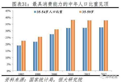 在房地产周围,房地产投资长周期拐点已过,房地产市场从高速添长阶段转向中速、高质量发展阶段。房地产永远看人口,中国20-50岁主力购房人群在2013年见顶,出生人口后期将赓续下滑至2030年的1100多万,房地产投资添速已在2010年见顶,商品住宅出售面积也许率在2018年见顶。(详细见《房地产周期》,人民出版社,2017)