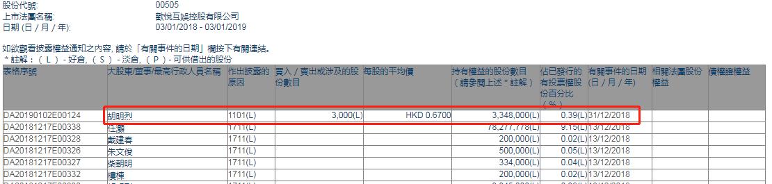 添减持欢悦互娱(00505.HK)获实走董事胡明烈添持3000股