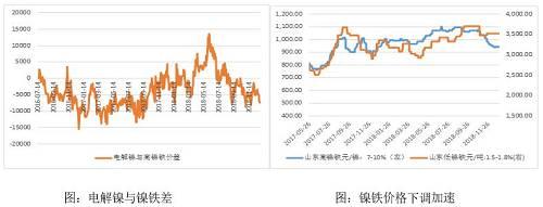 电解镍:库存继续下降,但降速放缓。伦镍库存已经在21万吨下方,沪镍库存在1.3万吨下方,持续的去库存节奏有所放缓。进口窗口基本关闭,金川镍升水继续收窄,供应预期在12月保持,俄罗斯镍贴水随着进口窗口关闭有所收窄。市场仍看淡后市,贸易商有逢低适度的采购。LME镍价现货贴水至90美元附近,现货偏弱格局。国内现货升水也在收窄,显示了需求低迷超过了供应收缩。另外,钢厂春节备货的需求,近期钢厂采购较为积极,高镍铁跌幅不及电解镍。