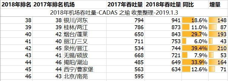 CADAS:2018年百万级以上机场吞吐量统计