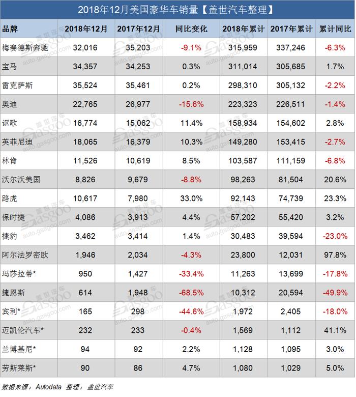 盖世汽车讯 根据美国《汽车新闻》的报道,2018年12月份,美国市场豪华车销量同比微降0.4%至217,338辆;1-12月份,美国市场豪华车需求较2017年同期微跌0.3%,累计销量超202万辆。其中,梅赛德斯奔驰以近5000辆的微弱优势超越宝马,连续三年斩获美国豪华车销量冠军;而讴歌品牌则是自2012年以来第三次超过凯迪拉克。