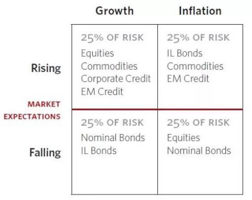 比如,左上格: 经济增长时,股票、商品、新兴市场的收益会加大;右上格: 高通胀时,通胀挂钩债券(如IL Bonds)、商品、新兴市场受惠;左下格:经济下滑时,债券受惠;右下格:通缩或微通胀的时候,股票和债券会受惠。最后他只需要根据各资产的风险(波动),决定在每格各类资产的权重,就形成全天候策略了。