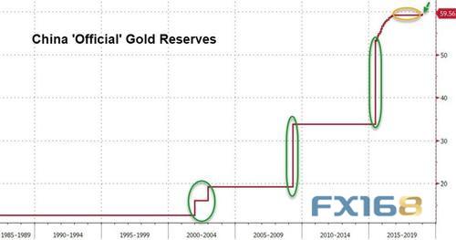 这就是黄金突然爆发的原因所在?或与中国这一举动有关