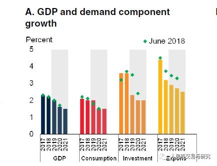 2019全球经济预测_IMF再次下调全球经济展望 2019年增速预期为3.5