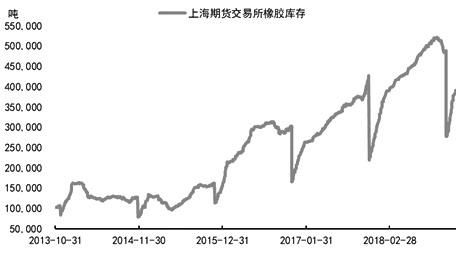 图为上海期货交易所橡胶库存