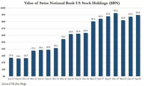在瑞士央行的美股持仓明细中,苹果、微软、亚马逊、谷歌母公司和脸书占比较大,甚至占该央行外币资产的20%。