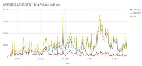图1 COBE和CME的比特币期货累积成交量(单位:BTC)图片来源:Cindicator