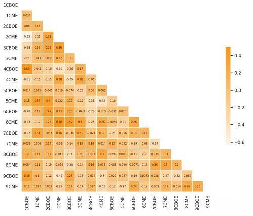 图10 期货到期当天的总相关矩阵(CBOE和CME期货)图片来源:Cindicator