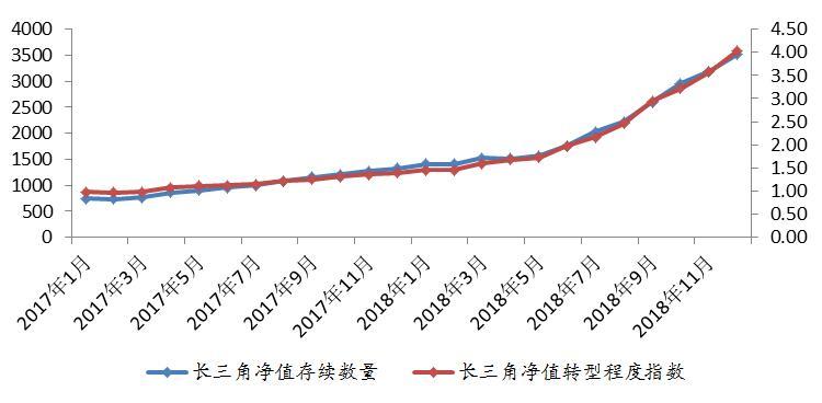 年末效应促理财发行上涨 长三角净值转型持续加快