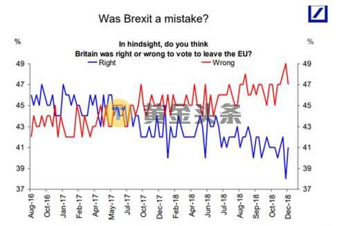 """法國興業銀行策略師Kenneth Broux表示,""""英國可能根本不會退歐""""的可能性並非不存在,第二次公投會讓英鎊下意識得得到提振。"""
