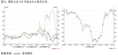从影响未来小年夜豆进口本钱的首要因素来看,3月美豆受中国将小年夜量买入美豆的情绪影响处于900四面的高位震撼,但除了非中国国家洽购能小年夜幅度影响美豆平衡表,否则前期美豆或许率会凭证基本面回落,短时候涨跌两难,中期波动空间在800-1000美分/蒲式耳。