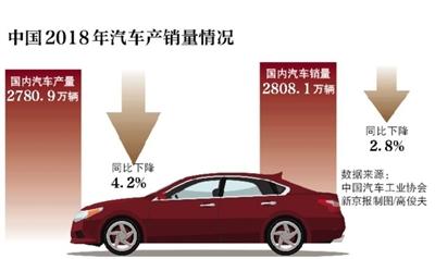 新京报讯 (记者侯润芳)近期,中国汽车产销量28年来首次年度下滑的报道引发热议。昨日,在国新办举行的发布会上,工业和信息化部副部长辛国斌表示,虽然2018年我国汽车产销量在下降,但2018年新能源汽车的产销量达到了127万辆和126万辆,同比分别增长了59.9%和61.7%。此外,对于2019年的汽车产销形势,还是应该保持乐观。