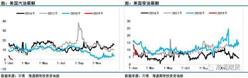通过美国、欧洲和中国成品油市场对比可以很明确的看出,汽油裂解差持续处于多年来低位,恶化局势没有改善情况。另外柴油市场2018年表现可谓强势,但时间进入2019年之后可以看到中国、美国因季节性淡季柴油裂解差处在走弱阶段,且弱于2018年初同其表现,只有最为强势的欧洲市场的柴油表现尚可,这在汽油利润表现令人失望背景下,让人不禁担心2019年成品油市场的表现。