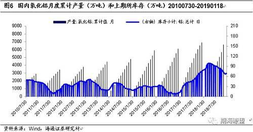 1月18日,沪铝主连收于13475元/吨,较年初涨0.60%。