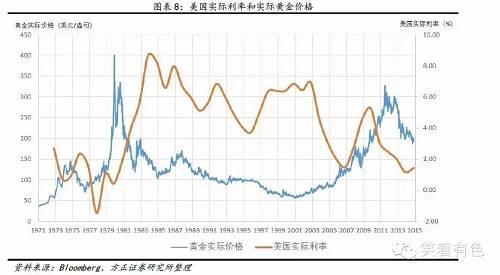 一般來說,美國利率水平是影響黃金價格最重要的利率標的。 這是因為:1.黃金國際交易主要通過美元結算。 美元匯率直接受到美國利率的影響。 2.美元是全球最重要的儲備貨幣。 匯率變化直接反應在當地黃金價格上。 3.美元資產在全球資產配置中占主要份額。 利率變化改變資產配置結構。 因此,美國利率上升使黃金有向下的動能。