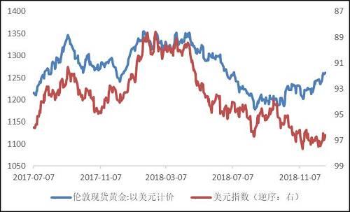 【圖】黃金與美元指數正向變化,暗示黃金避險屬性的展現