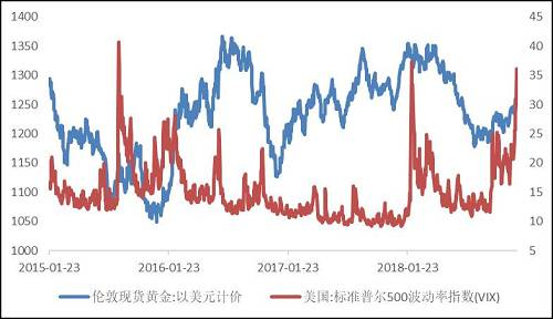 【圖】VIX指數上升刺激金價上漲