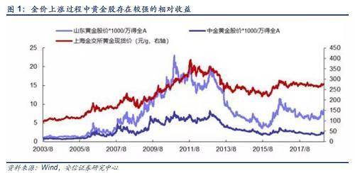 金價上漲過程中,黃金股的絕對收益相當顯著。 從2003年8月以來,金價存在三段較為明顯的上漲區間,即2005年7月~2008年11月、2008年11月~2011年9月,2015年12月~2016年8月,在這三段上漲區間中黃金股均出現了顯著的絕對收益。