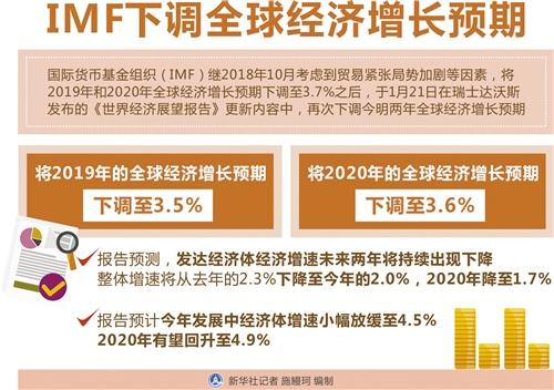 经济日报讯 国际货币基金组织(IMF)21日发布报告,将今明两年的全球经济增长预期分别下调至3.5%和3.6%,同时呼吁各国政策制定者展开多边合作,共同应对贸易体制所面临的挑战。