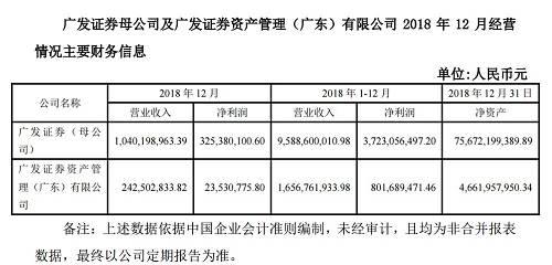 突发重磅!龙头券商刚刚宣布,降薪1.89亿!全行业去年净利猛降四成!
