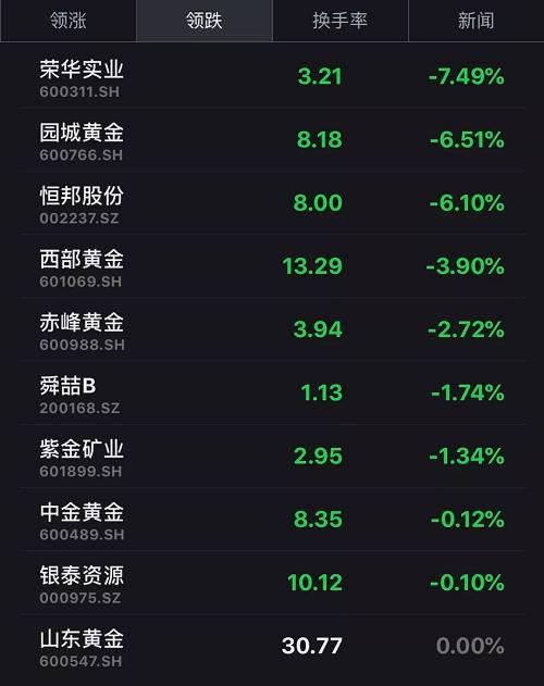 豫光金铅、赤峰黄金等个股均有不同程度下跌。以黄金珠宝为主业的刚泰控股,今日开盘跳水跌停,报4.14元/股。