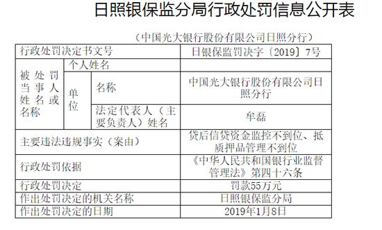 光大银行日照分行被罚65万:贷后信贷资金监控不到位
