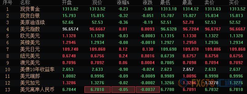 财经早餐:中美贸易谈判继续油市两大月报来袭
