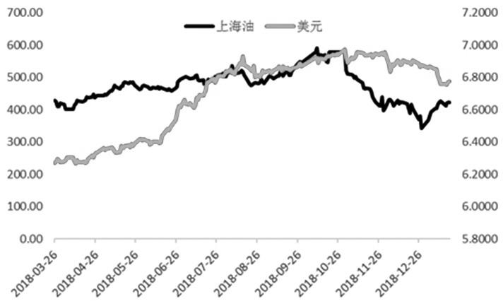 图为美元与国内油价的变动趋势