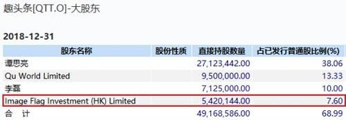 以目前40亿美元市值计算,腾讯所持股份市值约3亿美元,一年前2亿美元的投资已浮盈50%。