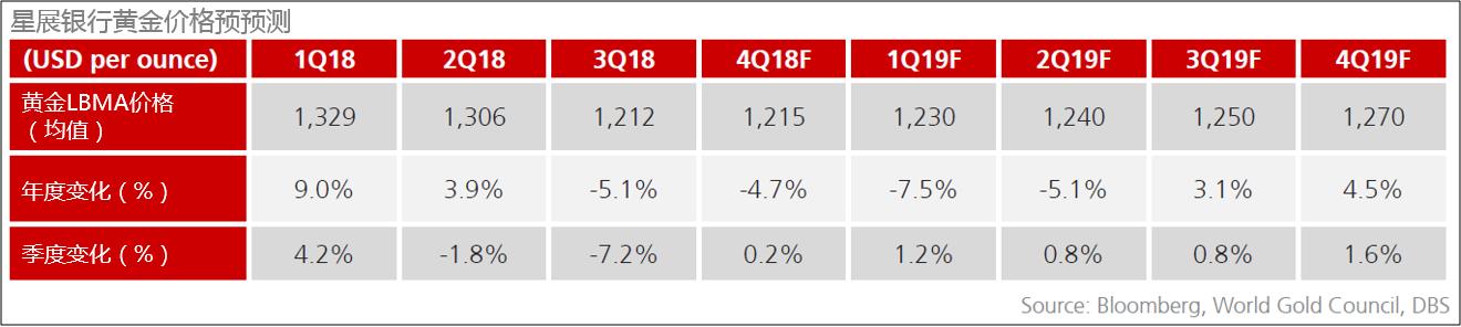 那么黄金何时会上涨?星展银行认为,作为一种实物资产,黄金被认为是一种价值储存手段,因此它的需求往往在不确定的市场环境中增加。但金价并非直接上涨,而是与市场波动同步。例如,芝加哥期权交易所标准普尔500指数(S&P 500 Volatility Index,简称CBOE)是一项市场恐慌指标,在2008年的金融危机中,黄金的价格最初是疲软的。但随着市场波动增加持续到中长期时,黄金价格持续上涨。