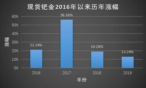 從2016年1月的450美元漲至目前的1400美元上方,這意味著3年時間現貨鈀金價格上漲了2倍多。 若以今年初創出的1434.5美元高點計算,鈀金3年漲幅達218.78%。