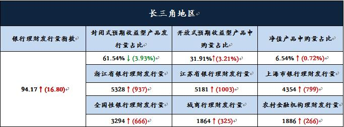 年初理财收益回落 节假日效应促理财产品发行量上涨