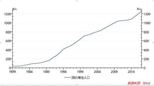 根据2017年全国主要城市人口增量排行榜,以深圳和广州为首的珠三角地区领跑全国。在这强劲的人口数据的背后,是各大城市薪资水平,产业集中度以及落户政策的暗自较劲。