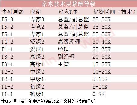 而此前,还有人在网上吐槽,300万都挖不来京东的高管:
