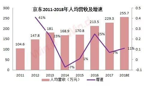 (数据来源:整理京东招股书、财报)