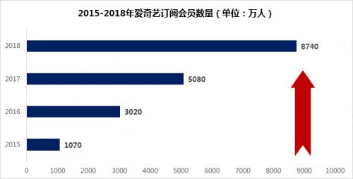 爱奇艺2018年财报分析:会员营收首次破百亿元内容力、技术力继续拓宽护城