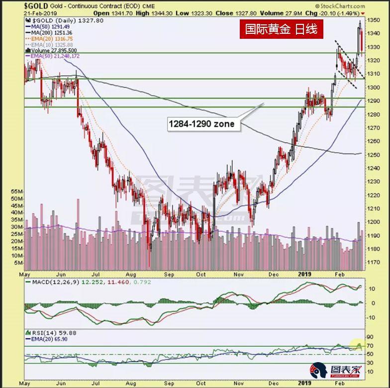 黄金白银开始回落,投资者需谨慎行事