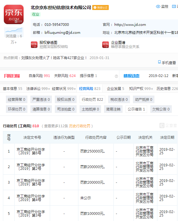 新浪科技讯 2月28日下午消息,企查查数据显示,2月25日,北京京东世纪信息技术有限公司新增5条行政处罚信息,共计罚款75万元。