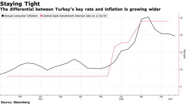 土耳其央行面对苦境或不得不重行走向投降息之路