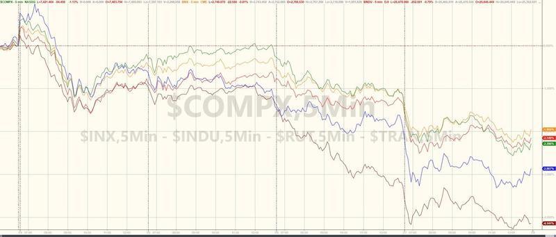 美股连跌第四日!近一个月来首度收于200日均线下方