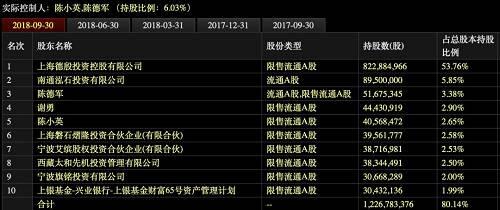 申通快递前十大股东(图片来源:东方财富)