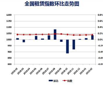 数据来源|中国房地产测评中心