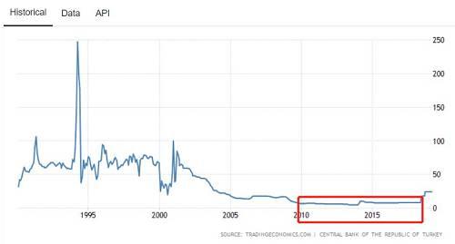 土耳其长期维持低利率政策