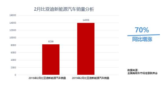 比亚迪新能源车销量持续攀升:2月售出14005辆 同比增长70%