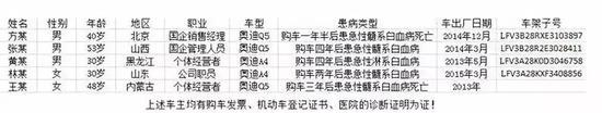 此前有媒体报道,在2017年,深圳消委会在接到大量奥迪Q5车主投诉后,委托专业机构检测奥迪车内异味,结论为:奥迪Q5存在甲醛或者TVOC严重超标的情况。据了解,TVOC具有刺激性气味,而且有些化合物具有基因毒性。