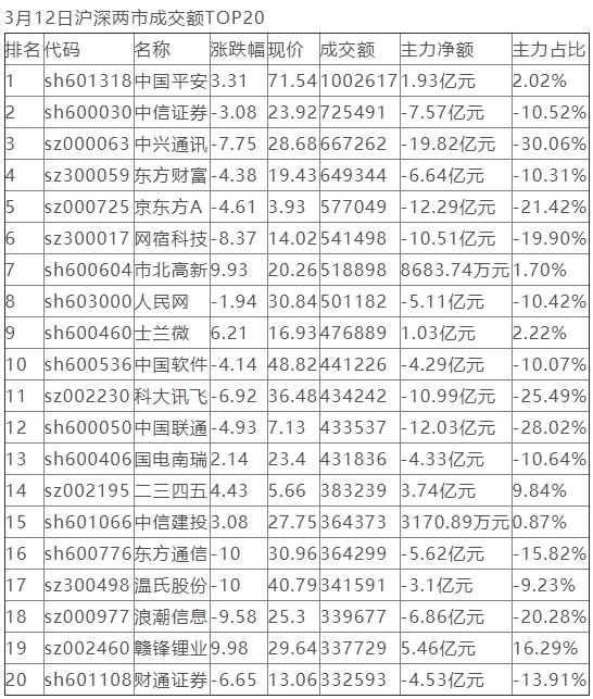 986亿资金争夺20股:主力资金重点出击6股(名单)