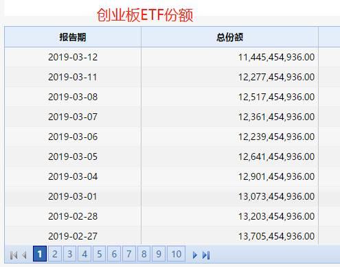 另一个创业板50ETF,3月12日的总份额为147.88亿份,较年头缩短逾60亿份。